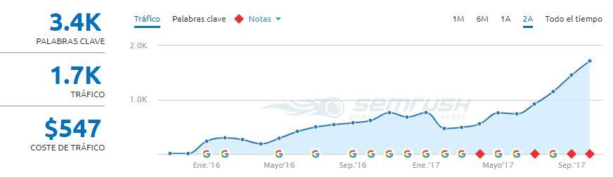Redacción de posts para blog